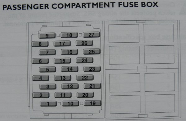 Fuse Box Diagram Rover 75 : Mgf tf central